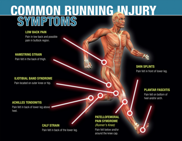 Injuries in runners