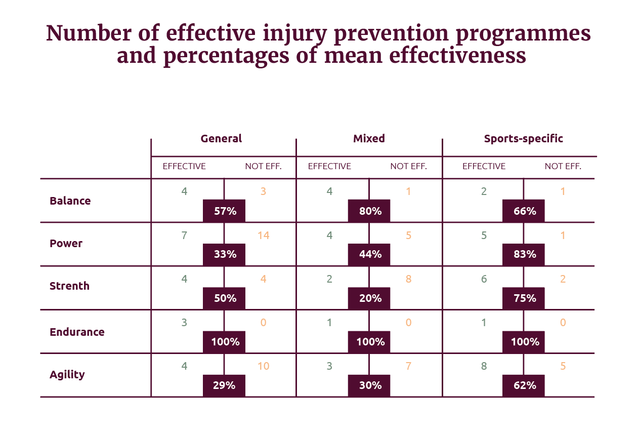 Number of effective injury prevention programmes and percentages of mean effectiveness